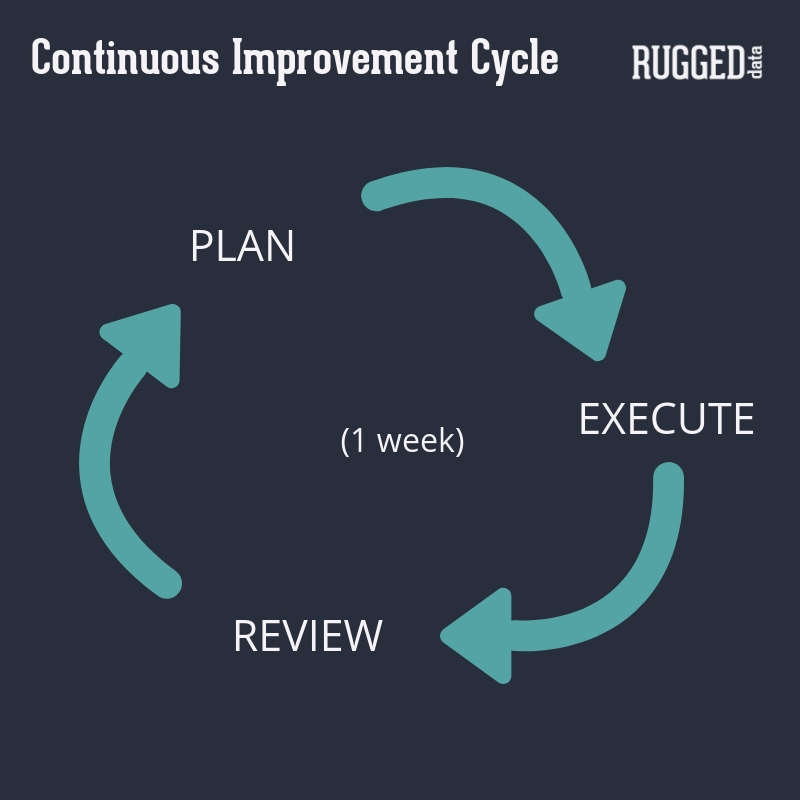 Continuous Improvement is a method for identifying opportunities to streamline work and reduce waste