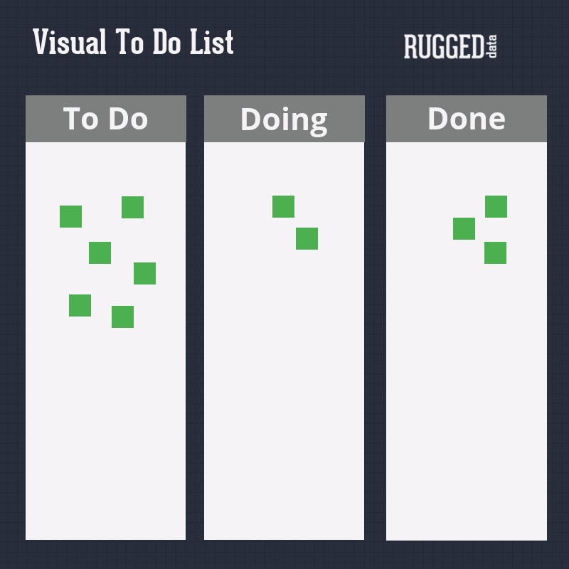 Visual to do lists can keep your team on one page for Continuous Improvement activities