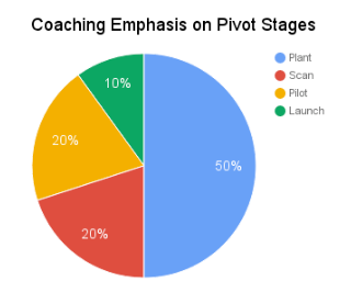 Avoid the biggest Pivot pitfall: not spending enough time on desired state!