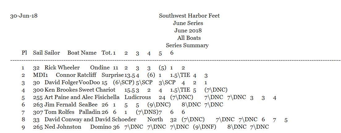LudersJune30_Results.JPG