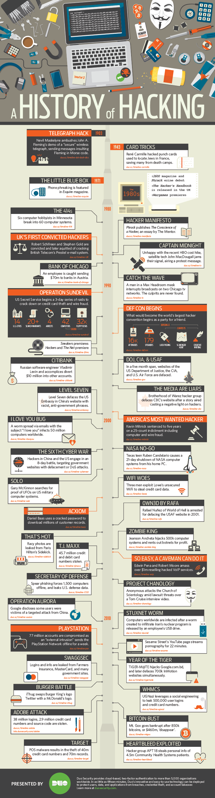 A HISTORY OF HACKING   Did you know the first wireless hack occurred over a century ago? Or that a French computer expert hacked the Nazis to save countless lives? Hacking is not always perpetrated by a nefarious individual in a dark basement. This infographic seeks to shed light on some of the most notable hacks in recent history.