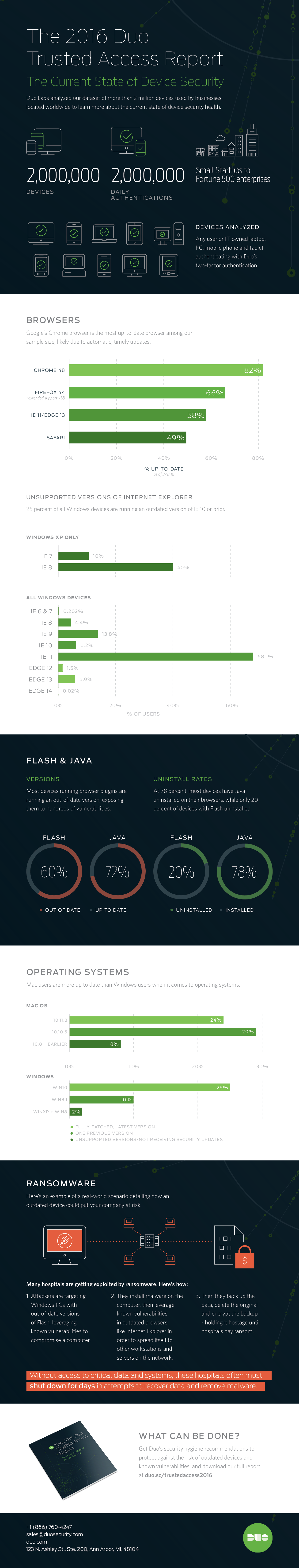 TRUSTED ACCESS REPORT I INFOGRAPHIC