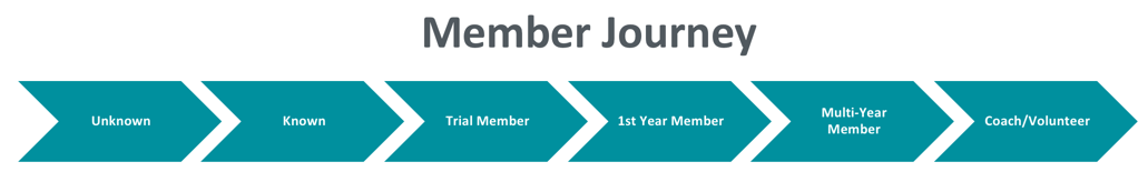 An example member journey path for a sporting association