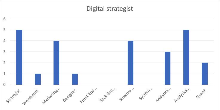 skills-digitalstrategist.png