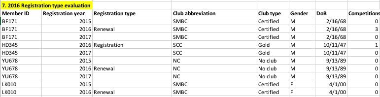 2016 Registration type evaluation.jpg