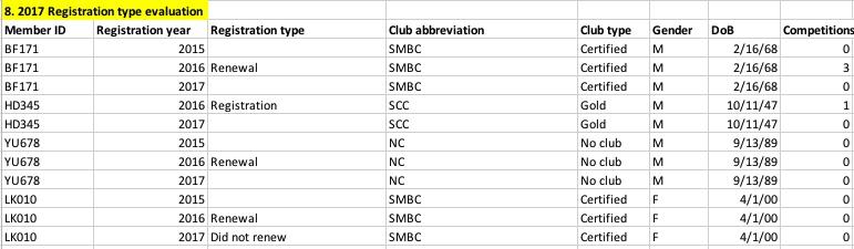 2017 Registration type evaluation.jpg