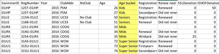 Age buckets