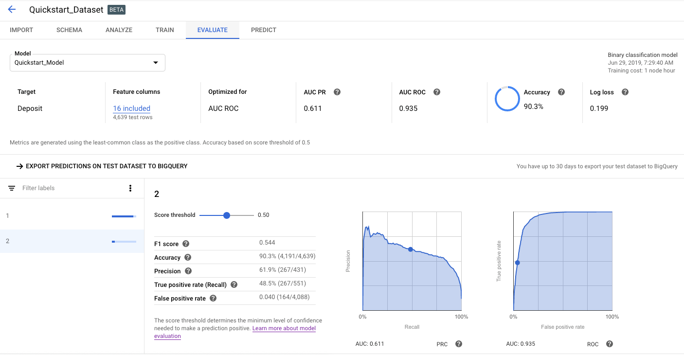 Google AutoML - An example showing the accuracy of a trained model.