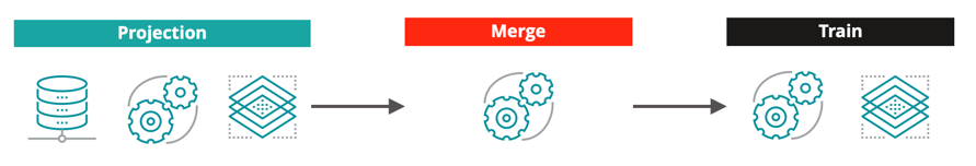 An illustration of a Cortex ML task chain — Getting data out of Sitecore & into a model