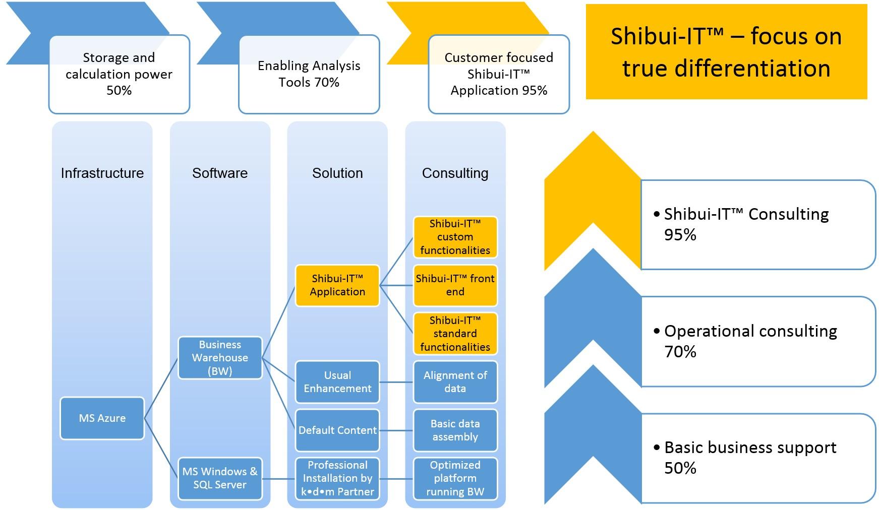 Shibui approach two dimensional.jpg