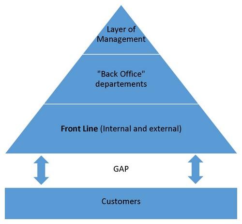Product Focused Organization