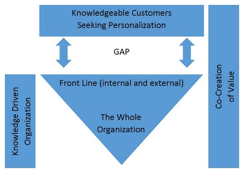 Knowledge Driven And Customer Focused Organization.