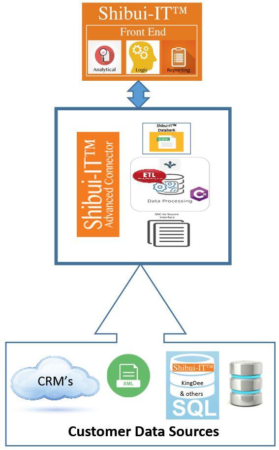 Shibiu-Advanced-Connector-Schematic.jpg