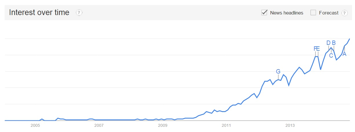 Jason Khoo - Google Trends graph of Infographic Searches