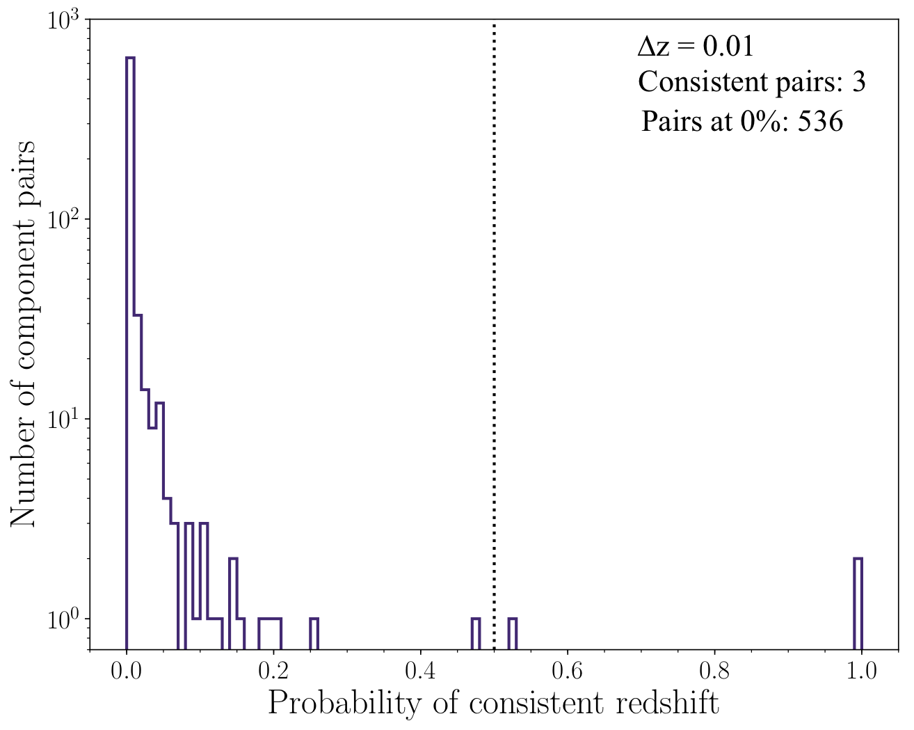 Figure 6 of Scudder et al. 2018 . This shows the joint probability across all bright pairings of galaxies. The vertical dotted line shows 50% probability. 70% of the sample has no overlap in their redshift solutions (0 percent likelihood of existing at the same redshifts.)