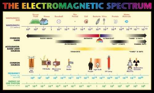It is interesting to note that natural sources of electromagnetic frequencies, (other than on occasion the sun) are not displayed on EMF spectrum charts.