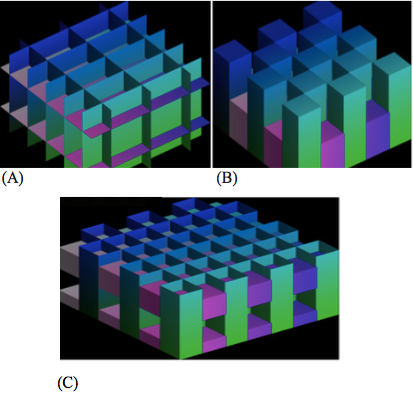 Figure 5. Different examples of nodal surfaces.  Nodal surfaces for the states in (A) Equation (12), (B) Equation (13) and (C) Equation (14) are shown. For this simple case with only two terms in the Fourier series, the higher excitation in a direction is observed as more sheets in that direction.