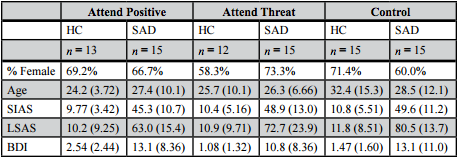 Table 1. Group Demographics.  Mean demographics and standard deviations (in parentheses) at the baseline assessment time point. A score of >38 on the SIAS and >55 on the LSAS indicate clinically significant SAD.