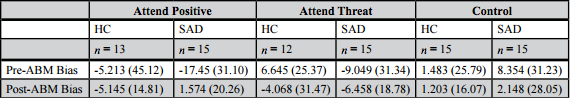 Table 2. ABM Attention Bias Scores.  Pre- and Post- ABM attention bias scores and standard deviations (in parentheses) for all groups and conditions are shown. Mean biases are in milliseconds and a negative bias indicates a bias towards threat.