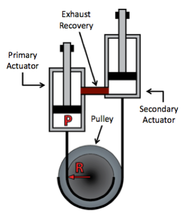 Figure 5: AAFO Pulley System.  The AAFO pulley system is represented. The primary actuator is responsible for the plantarflexion phase of the gait cycle, while the secondary actuator (pneumatic exhaust recovery system) is responsible for the dorsiflexion phase of the gait cycle. This dual pulley design allows for the pulley radii of both phases of the gait cycle to be fully optimized.