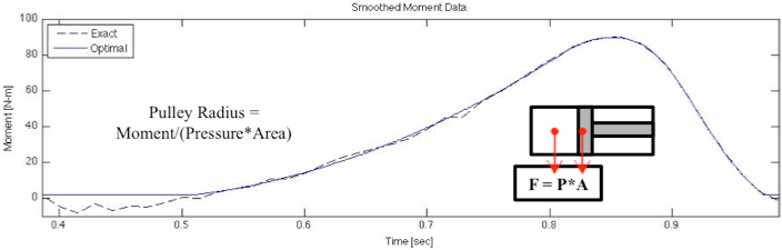 Figure 7: Ankle Moment.  This figure shows the exact moment experience at the ankle during normal gait, obtained from David Winter's Biomechanics and Motor Control of Human Movement, and the optimal moment experienced at the ankle during normal gait (Winter, 2009). The optimal moment is obtained by eliminating the sudden jumps and removing the negative moment values in the exact moment data.
