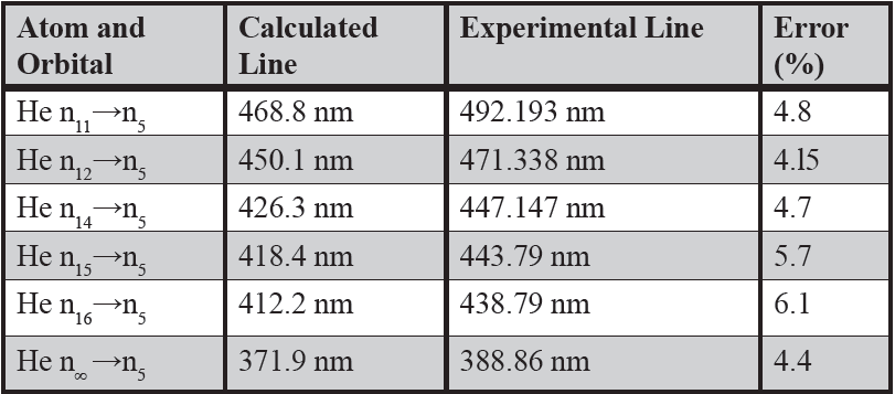 Table 1: Spectral Series of Visible Light.  [Eq. (10)] is used to calculate a series of spectral lines in the visible spectrum that ends on the orbital  n1 =5 with percent errors calculated respectively (Richard & Peter, 2000).