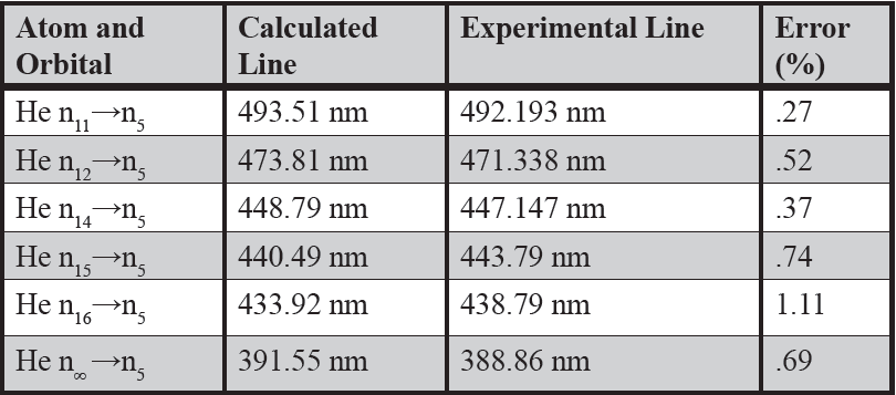 Table 2: Modified Spectral Series in Visible light.  Using the adjusted constant, the series is recalculated and compared to the experimental data again (Richard & Peter, 2000).