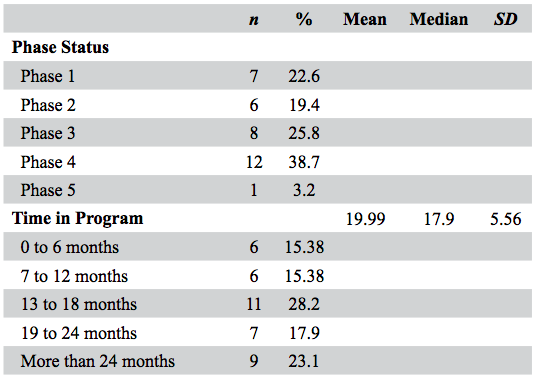 "Table 1.   Phase Dynamics and Program Length of Drug Court Participants . Phase Status denotes which phase of the program each participant was in at the time of data collection. Length of Time in Program denotes the length of time between participants' entry date into Phase 1 of the program up to the time of data collection and adjusted for variance of calendar days. Sample size varies (n = 34 to 39) as some participants had been ""phased down"" and were required to restart their phase work, yet were allowed to remain in the program."