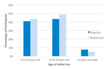 Figure 1. Age ranges of initial drug use (n = 36) and alcohol use (n = 38).  When initial use of drugs and/or alcohol occurred at the age of 21 or older, more participants tried drugs than alcohol. When initial use occurred between the ages of 9 and 20 years old, more participants tried alcohol for the first time than drugs.