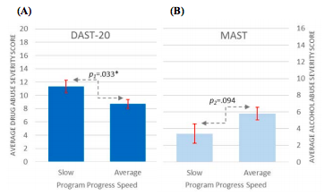Figure 2. Average scores of participants' drug and alcohol abuse severity scores.  (A) DAST-20 and (B) MAST are compared based on the age of first use. Participants' average drug abuse severity scores are higher than their alcohol abuse severity scores, suggesting that they are more severely addicted to drugs than alcohol.