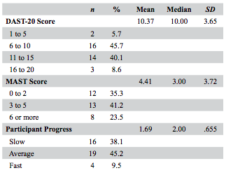 Table 3. Indicators of Addiction Severity and Progress of Drug Court Participants.  DAST and MAST scores are based on specific score interpretation guidelines (Skinner, 1982; Selzer, 1971). Participant progress was coded as Slow = 1, Average = 2, and Fast = 3. Sample size varies (n = 33 to 39) as data for some participants' scores were not available.