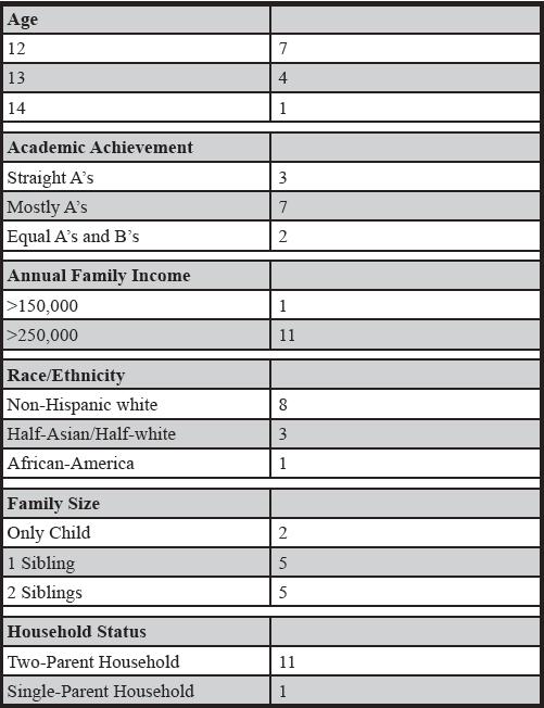 Table 1:  Participant Demographics
