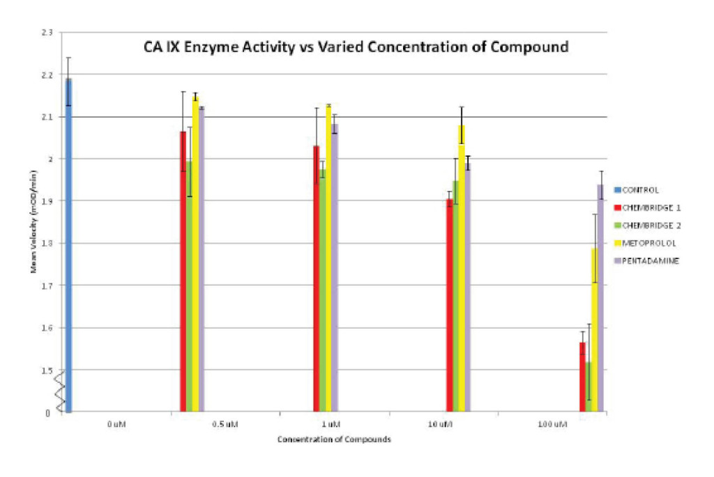 Figure 6. Bar graph representation of the enzymatic activity (mean velocity – also, the slope of each line in the Figure 8 graphs) of the CAIX enzyme under different concentrations of inhibitory compounds.  The error bars indicate 1 standard deviation plus or minus of the average mean velocity