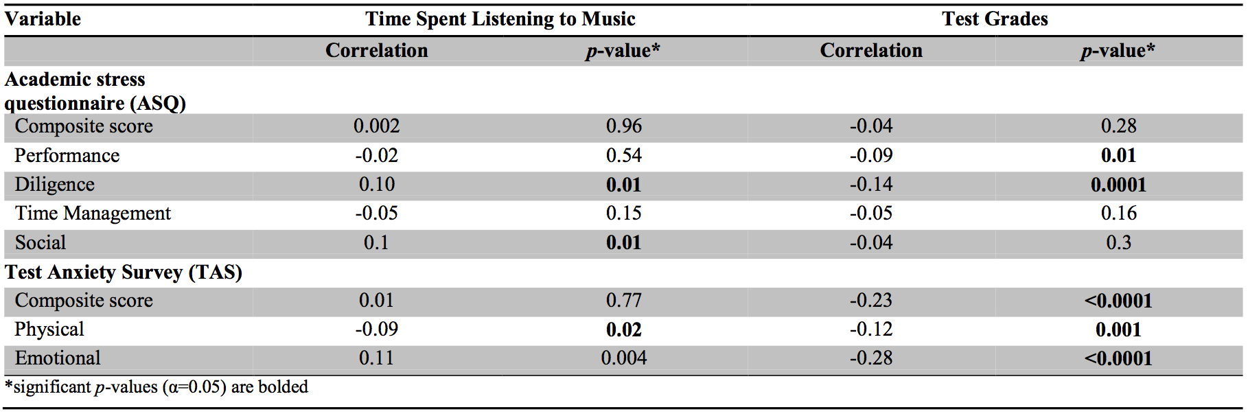 Table 2: Association of ASQ and TAS domains with time spent listening to music and test grades