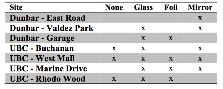 """Table 1. Attachments to a feeder (none, glass, foil, or mirror) presented to Black-capped chickadees at each of the seven field sites in UBC and Dunbar areas in Vancouver, BC, Canada.  An """"x"""" indicates that data was collected for that treatment."""