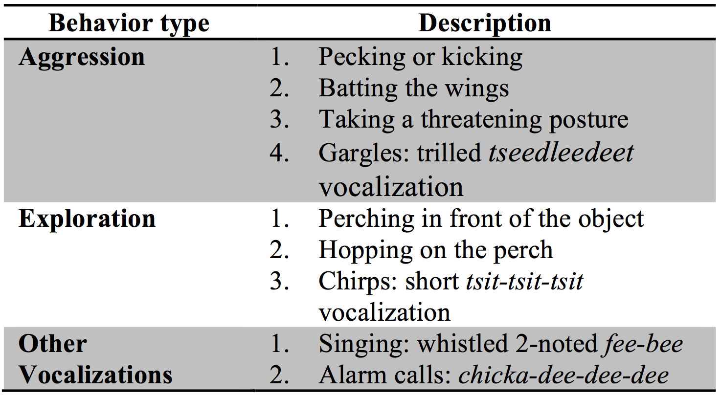 Table 2. Description of object-directed behaviors scored as aggressive, exploratory, or other vocalizations.  This was used to record Black-capped chickadee behaviors displayed towards the glass, foil, or mirror feeder attachments.