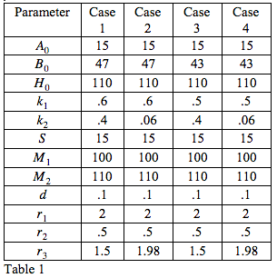 Table 1: Numerical values of parameters for each case.