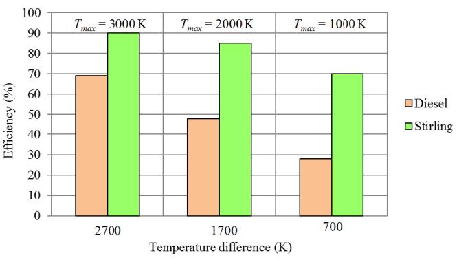 Figure 4 Thermal efficiency of Diesel and Stirling engine