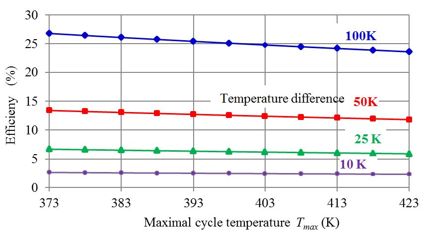 Figure 5 Thermal efficiency of Stirling engine in dependence of maximal cycle temperature and various temperature differences