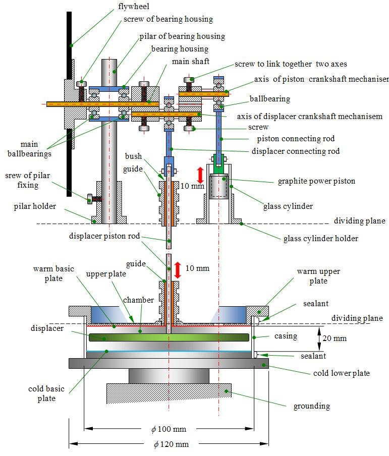 Figure 6 Details of the Stirling engine