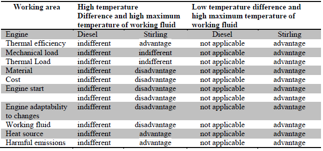 Table 1 Comparison of Diesel and Stirling engine characteristics