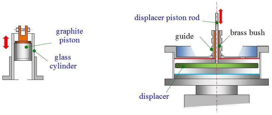 Figure 8 Critical elements of Stirling engine: graphite piston/glass cylinder, displacer piston rod/displacer