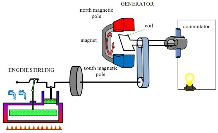 Figure 10 Electric lighting in the building with usage of generator, driven by a Stirling engine