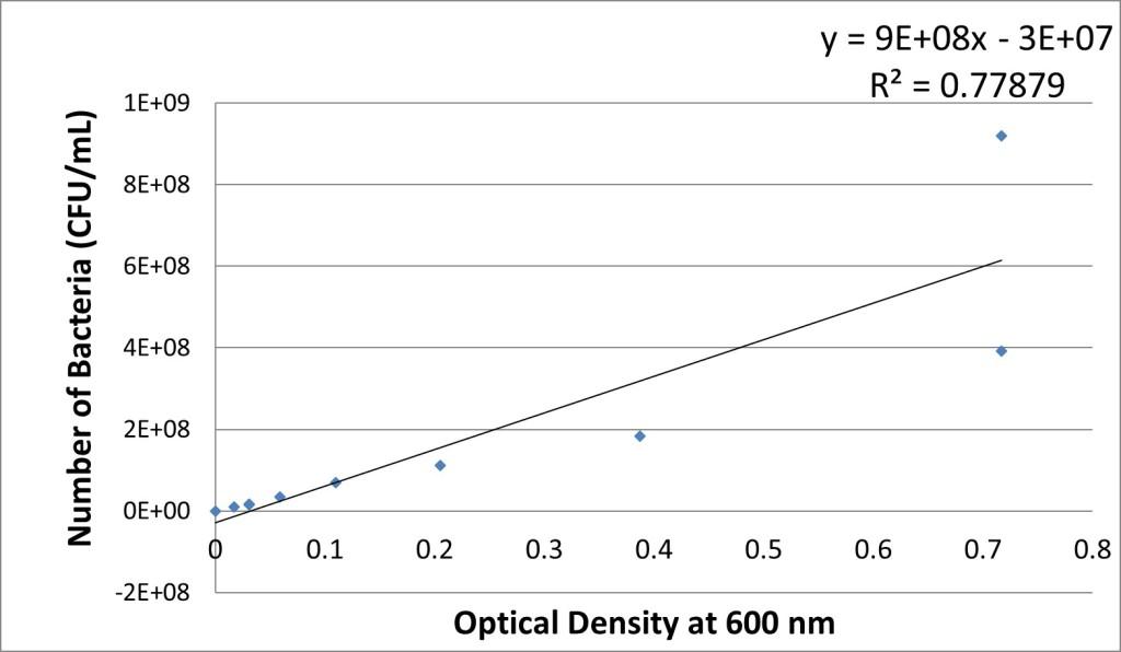 Figure 1. The correlation of the number of  P. aeruginosa  (CFU/ml) versus optical density.