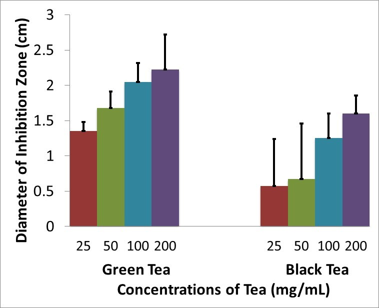 Figure 2. The average diameter (+SEM) (cm) of the clear zones when 107  P. aeruginosa  was treated with green tea and black tea disc at different concentrations.