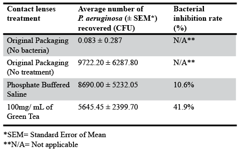 Table 1. The average number (± SEM) in CFU and the bacterial inhibition rate in percentage of  P. aeruginosa  recovered from contact lenses when treated with different solutions, followed by the incubation with 106  P. aeruginosa  for an hour.