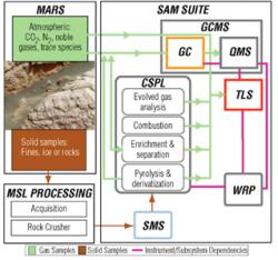 Flow of a sample through SAM http://ael.gsfc.nasa.gov/marsSAM.shtml