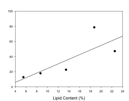 Figure 3. Total PCBs were compared to the lipid percent of the caviar (paddlefish value not shown). The positive linear regression line suggests that lipid content of roe is a large factor in determining the PCB concentration.