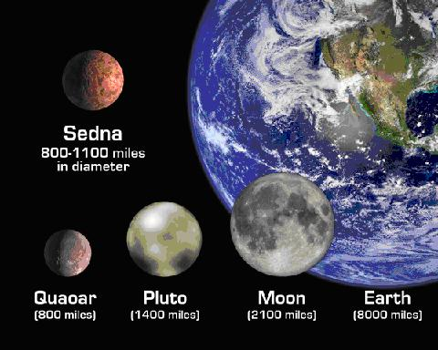Figure 5. Pluto and other comparatively large celestial bodies in the solar system. Other noteworthys missing from image: 2003 EL61, 2003 UB313, 2005 FY9. Image Credit: NASA, JPL, R. Hurt