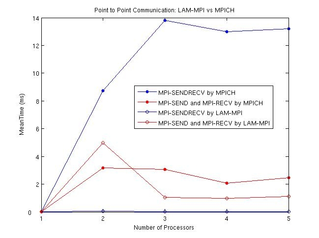 Figure 5: Time to communication completion in MPI implementations for selected, non-global communications methods. The lines with solid markers indicate the tests run using MPICH, while the lines with empty markers were run with LAM-MPI. The point-to-point communications methods send, receive (MPI_SEND and MPI_RECV, red lines), and combined send/receive (MPI_SENDRECV, blue lines) are used to more efficiently transmit data between nodes; these methods are used when the data only needs to be transferred between two nodes. MPI_SEND sends data from one node to another; the receiving node executes MPI_RECV to prepare to receive the data; MPI_SENDRECV can be used to concurrently send and receive data. MPI_SENDRECV, when used properly, can speed communications; the timing differences between MPICH and LAM-MPI for calls to MPI_SENDRECV is of note.